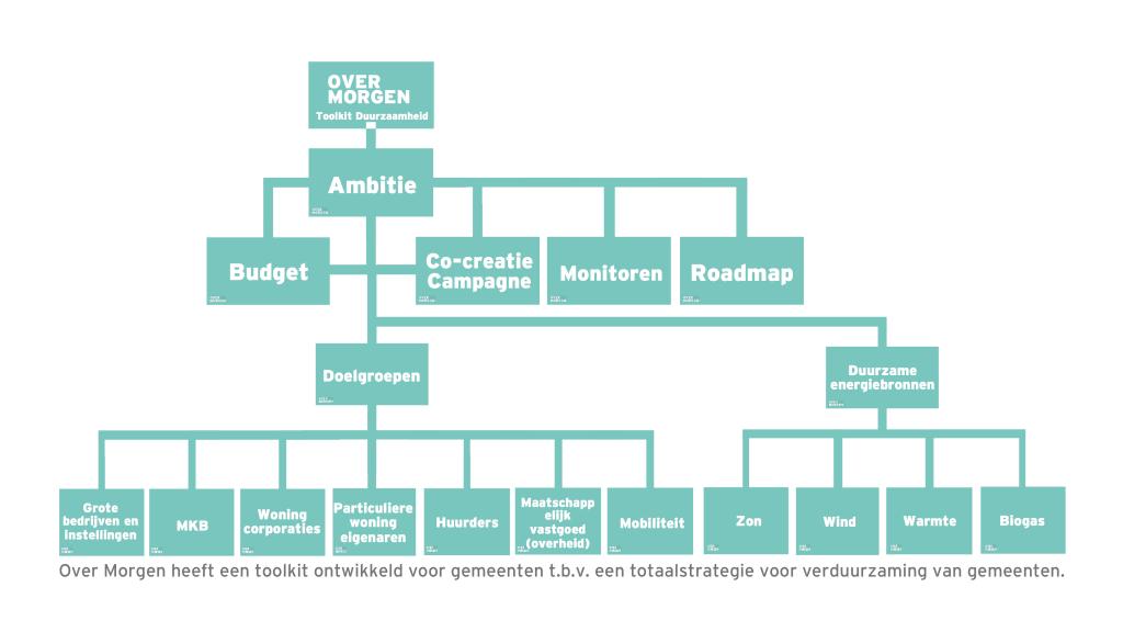 Duurzaamheid toolkit